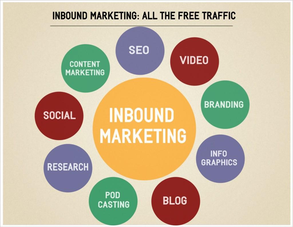 infografica inbound marketing